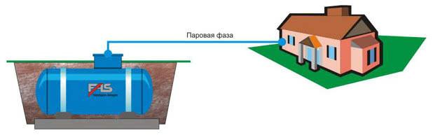 Классификация газольдеров