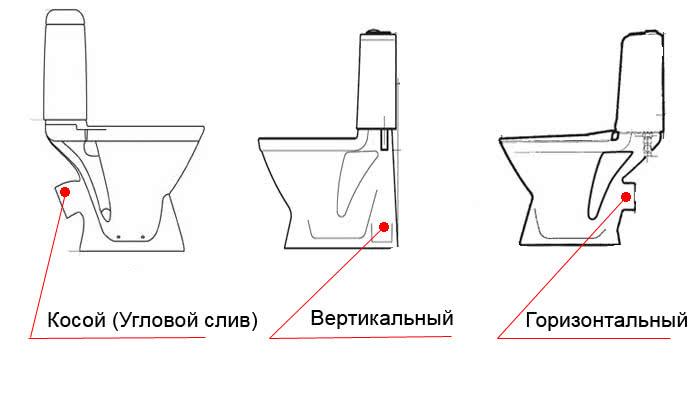 Конструкции сливного выхода унитаза