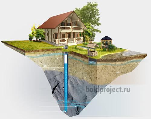 Самодельное бурение скважин водоснабжения