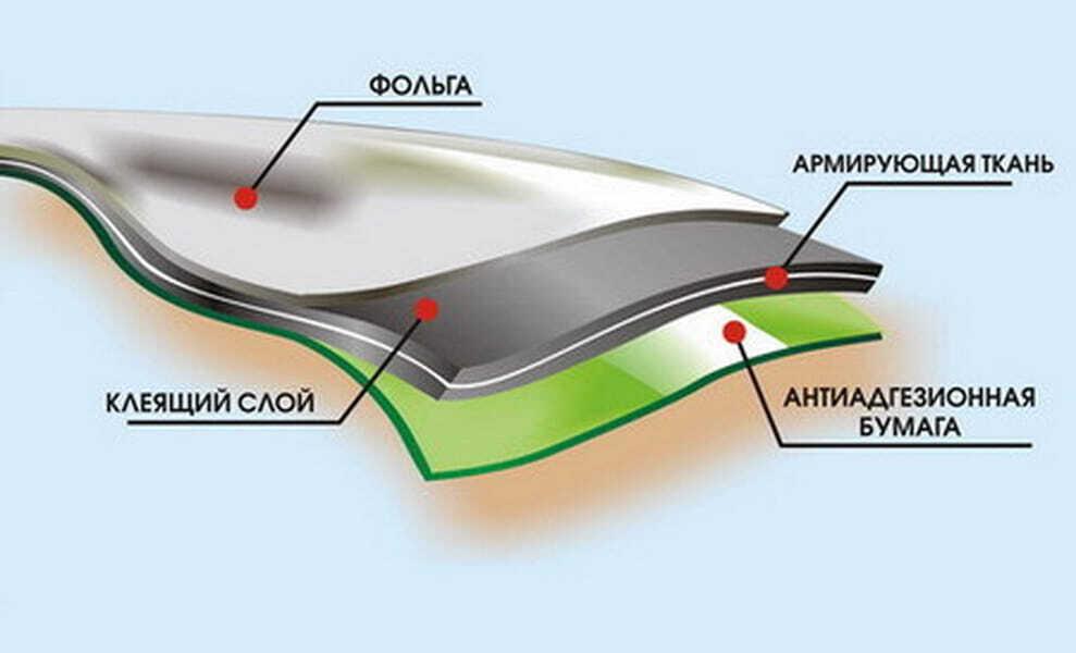 Самоклеющаяся гидроизоляция