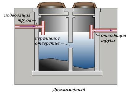 Двухкамерные бетонные септики