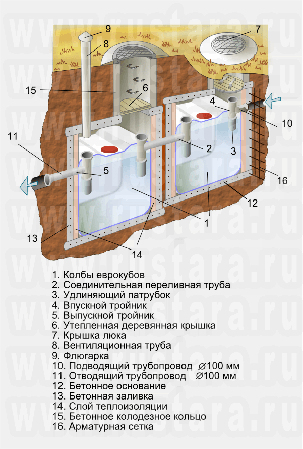 Схема для монтажа септика из еврокубов