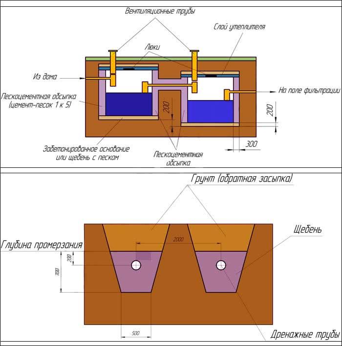 Схема канализации с септиками из еврокубов