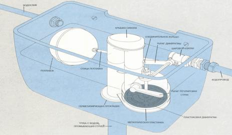 Конструкция бачка унитаза