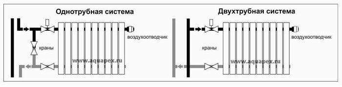 Схемы однотрубных и двухтрубных подключений