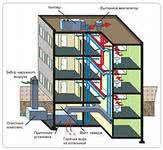 Система вентиляции здания