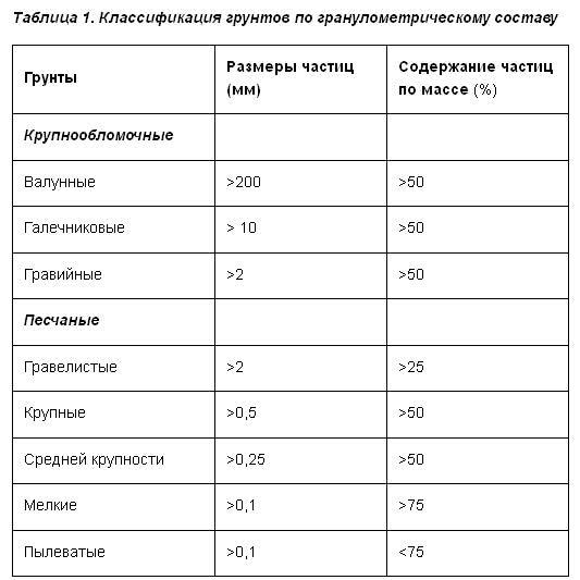 Классификация грунтов по гранулометрическому составу