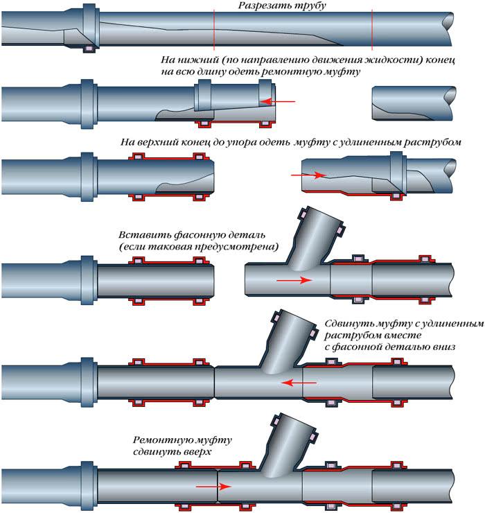 Типы соединений труб из пластика