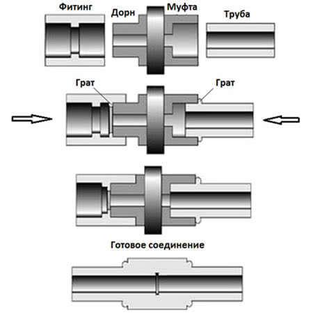 Соеднинение полипропиленовых труб враструб