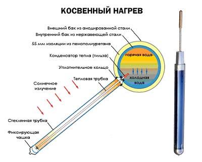 схема вакуумных солнечных водонагревателей