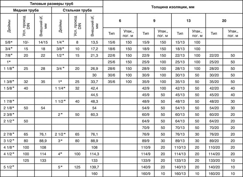 Сортамент <a href='https://sanitarywork.ru/publications/plastikovye/standartnye-diametry-plastikovyx-trub-dlya-raznyx-' target='_blank' rel='external'>размеров пластиковых труб</a>