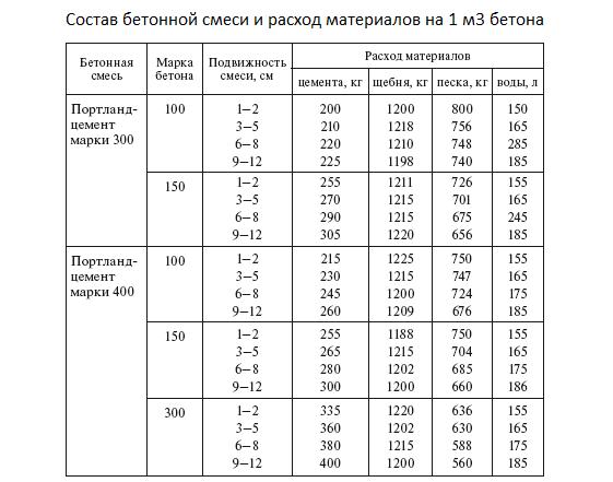 <a href='https://stroim-domik.ru/sbooks/book/60/art/1-chast-i-fundamenti-i-betonirovanie-obzor/6-3-4-sostav-betonnoy-smesi-i-svoystva-betona' target='_self'>Состав бетонной</a> смеси и расход материалов на 1 м3 бетона.