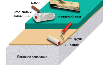 Инструменты для устройства наливного пола