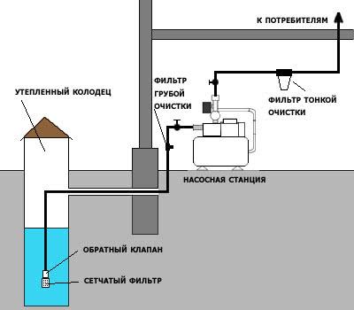 Принцип работы станции водоснабжения