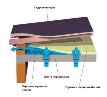 теплоизоляция чердачного перекрытия