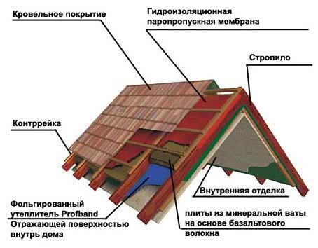 теплоизоляция межэтажных перекрытий