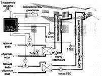 вентиляция водоснабжение теплоснабжение