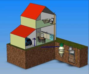Типы бытовой канализации