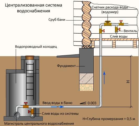 Центральная система водоснабжения
