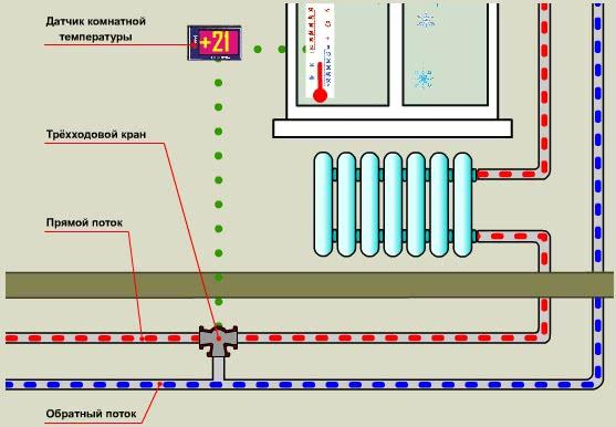 Трехходовой кран для простой системы отопления