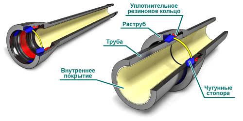 Трубы для горячего водоснабжения 2