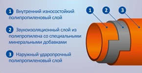 Особенности проектирования канализации из труб полипропиленовых