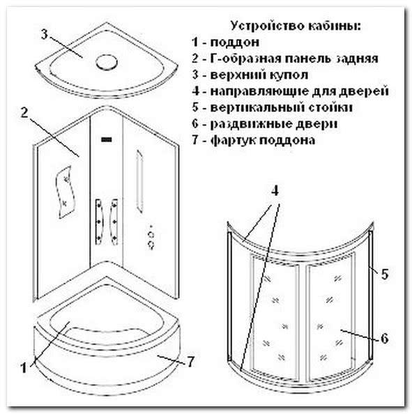 Особенности устройства душевых кабинок