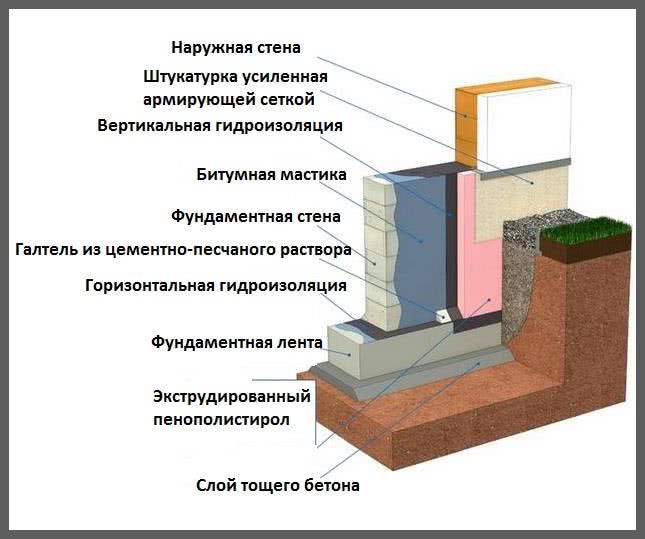 устройство гидроизоляции фундамента снип