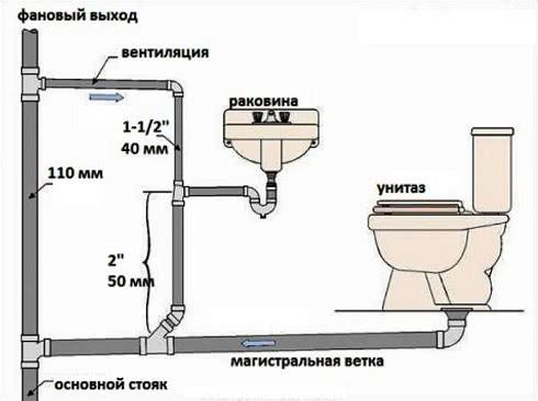 Секреты устройства канализации в доме.