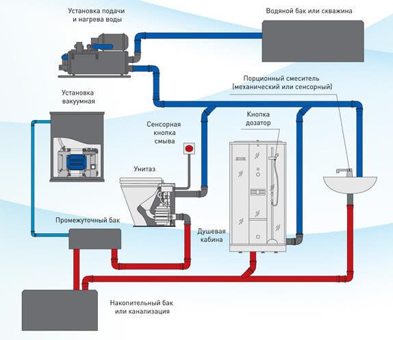 Схема вакуумной канализации