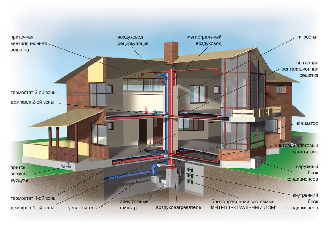 Вентиляция дома и фундамента