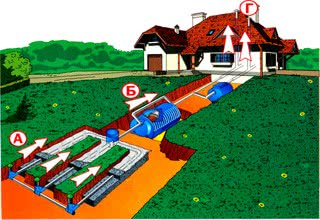 Вентиляция наружных систем канализации
