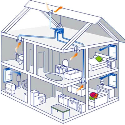 Вентиляция в частном доме