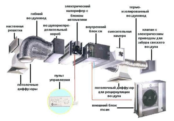 Типовая приточная вентиляционная система