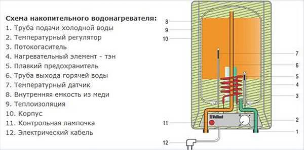 Электронагреватели накопительного типа