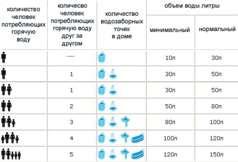 расход воды водонагреватель 100 литров