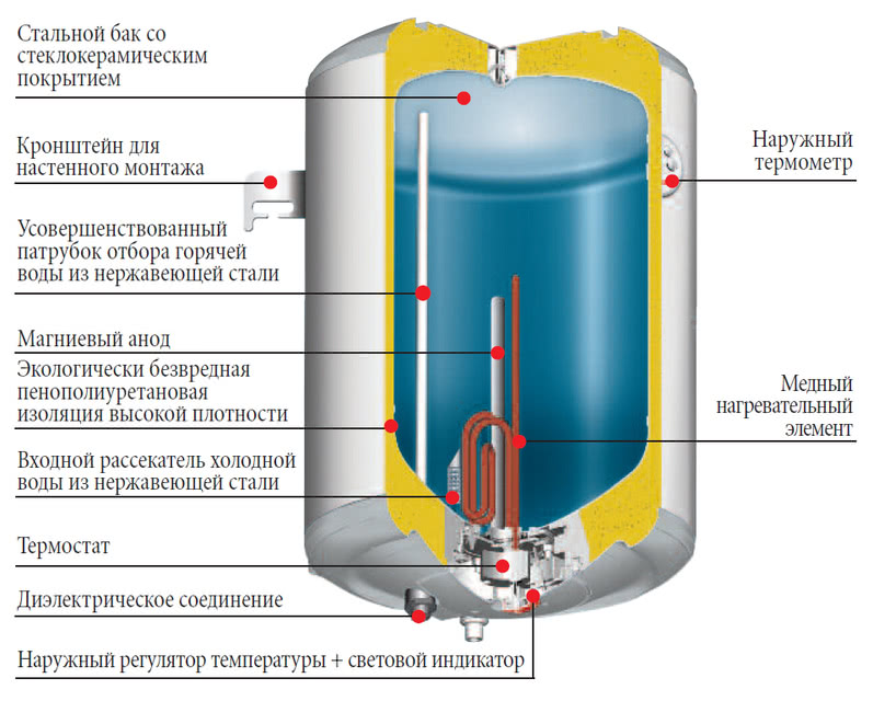 водонагреватель объемом на 30 литров