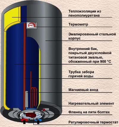 Водонагреватель 50 литров