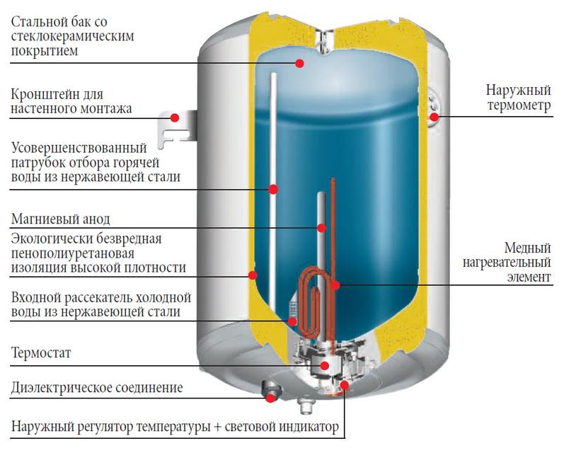водонагреватель на 80 литров