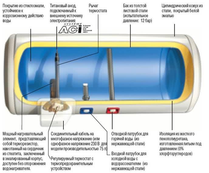 водонагреватель на 80 литров горизонтальный