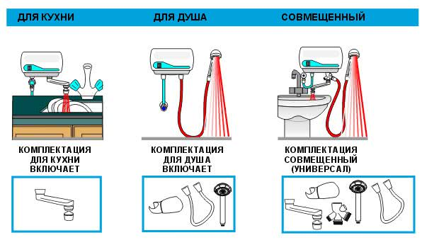 Проточный водонагреватель с душем и <a href='https://kran-info.ru/' target='_blank' rel='external'>краном</a>