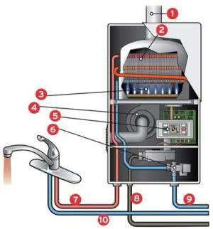 Газово-проточные водонагреватели