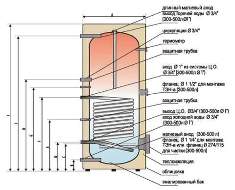 схема работы водонагревателя косвенного нагрева
