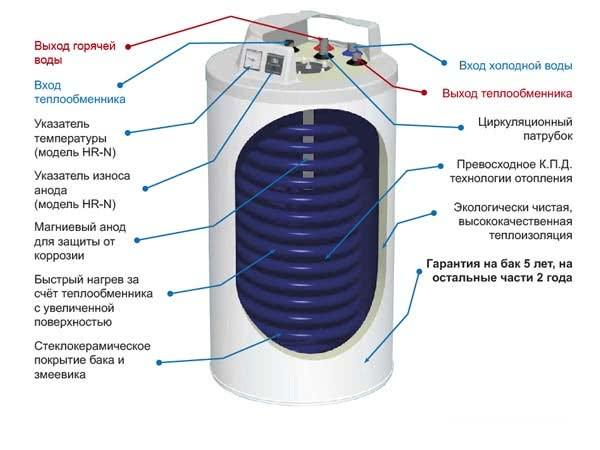 схема накопительного напольного водонагревателя