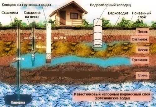 Глубина скважин для бурения водоснабжения