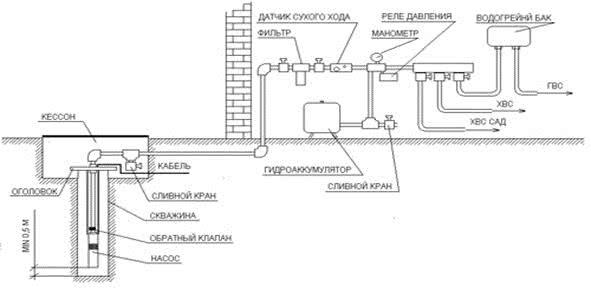 Схема водоснабжение дачи