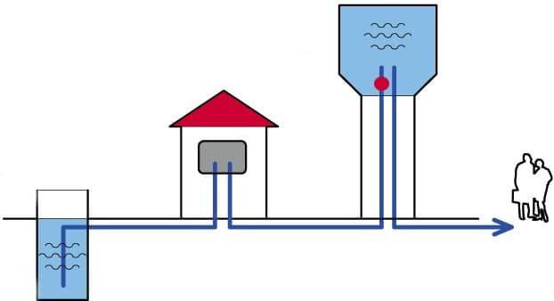 Водоснабжение с использованием водонапорной башни