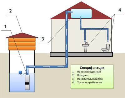 водоснабжение с использованием накопительных баков
