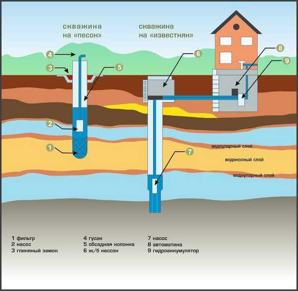 Источник водоснабжение дачи
