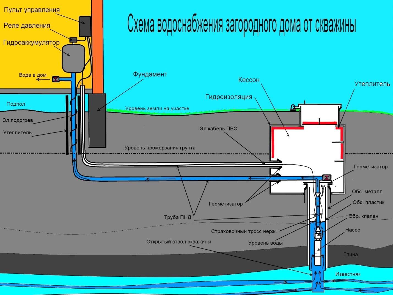 Трубопровод от источника в дом